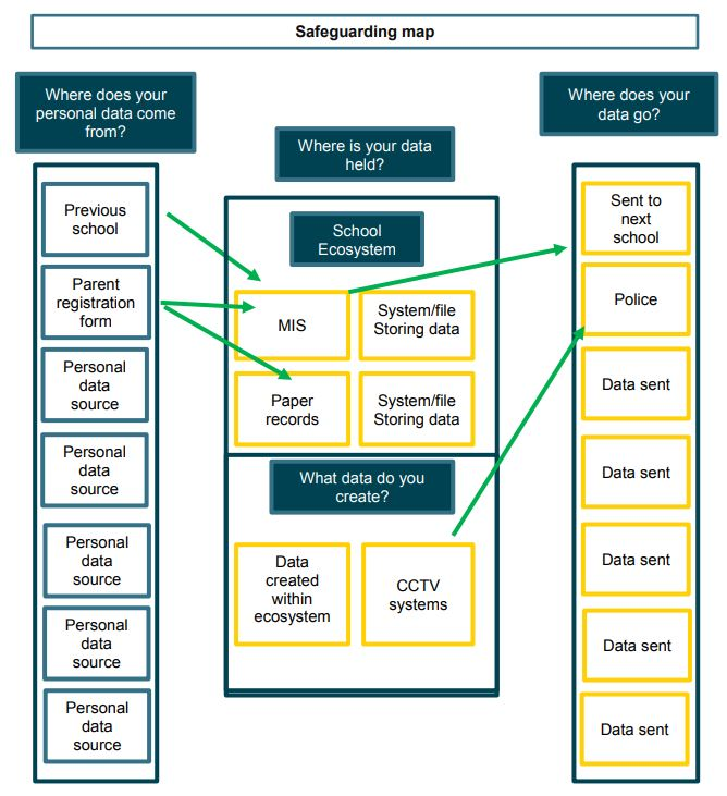 Example Of A Resource Map: TheSchoolBus